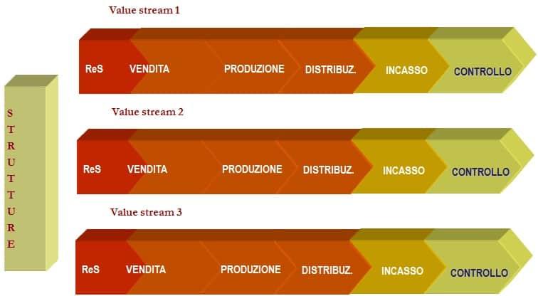 Organizzazioni Funzionali verso Organizzazioni a Flusso