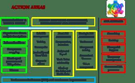Cambiamento Organizzativo e Gestione delle Risorse Umane: le aree d'azione di GC&P