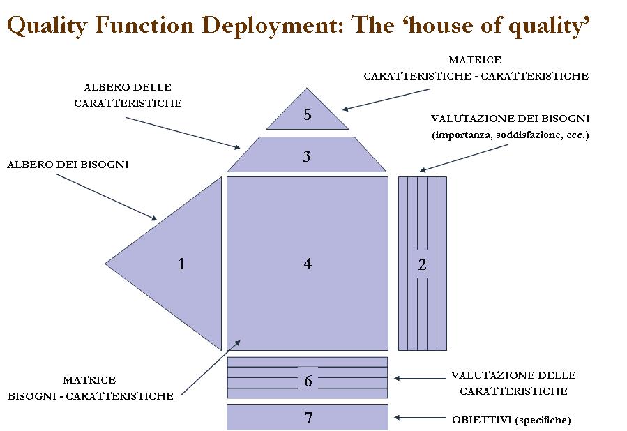 Il Quality Function Deployment (QFD): La casa della Qualità